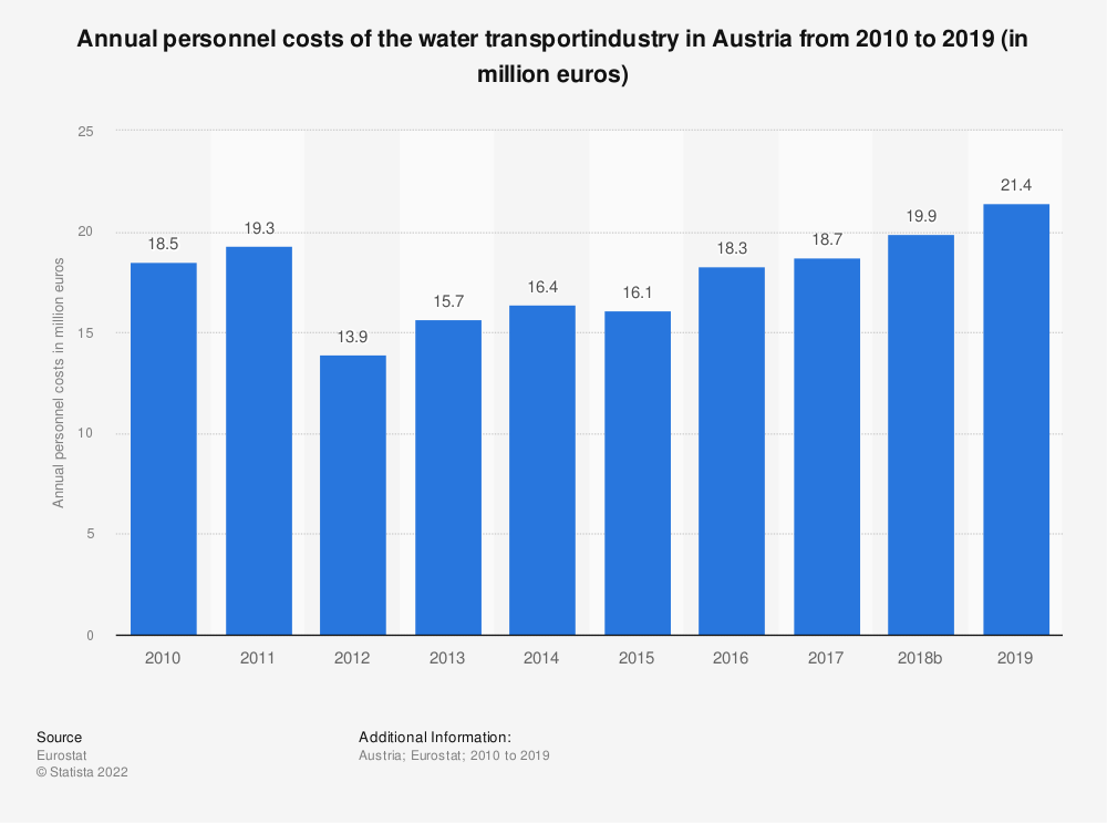 Statistic: Annual personnel costs of the water transport industry in Austria from 2008 to 2014 (in million euros) | Statista
