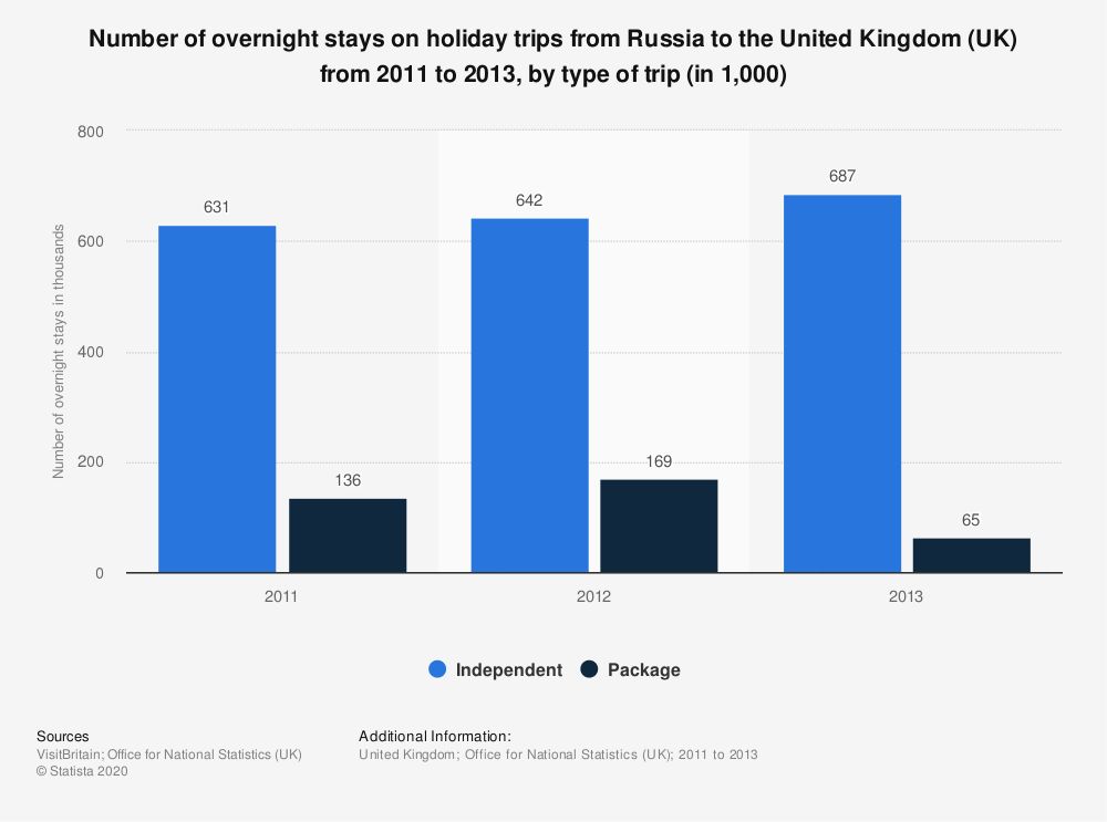 Statistic: Number of overnight stays on holiday trips from Russia to the United Kingdom (UK) from 2011 to 2013, by type of trip (in 1,000) | Statista