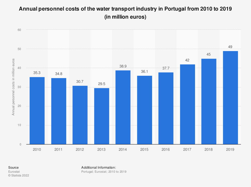 Statistic: Annual personnel costs of the water transport industry in Portugal from 2008 to 2017 (in million euros) | Statista