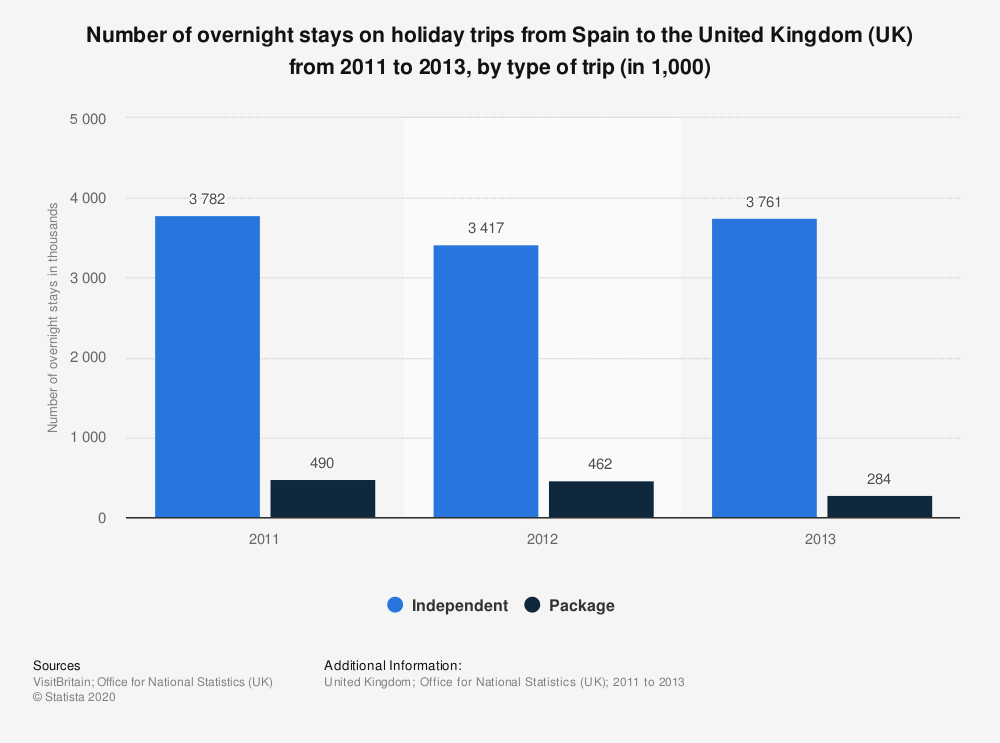 Statistic: Number of overnight stays on holiday trips from Spain to the United Kingdom (UK) from 2011 to 2013, by type of trip (in 1,000) | Statista