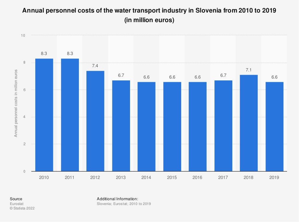 Statistic: Annual personnel costs of the water transportindustry in Slovenia from 2008 to 2014 (in million euros) | Statista