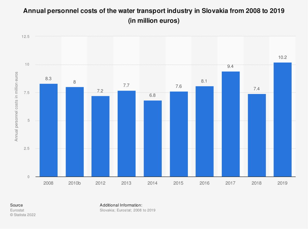 Statistic: Annual personnel costs of the water transport industry in Slovakia from 2008 to 2014 (in million euros) | Statista