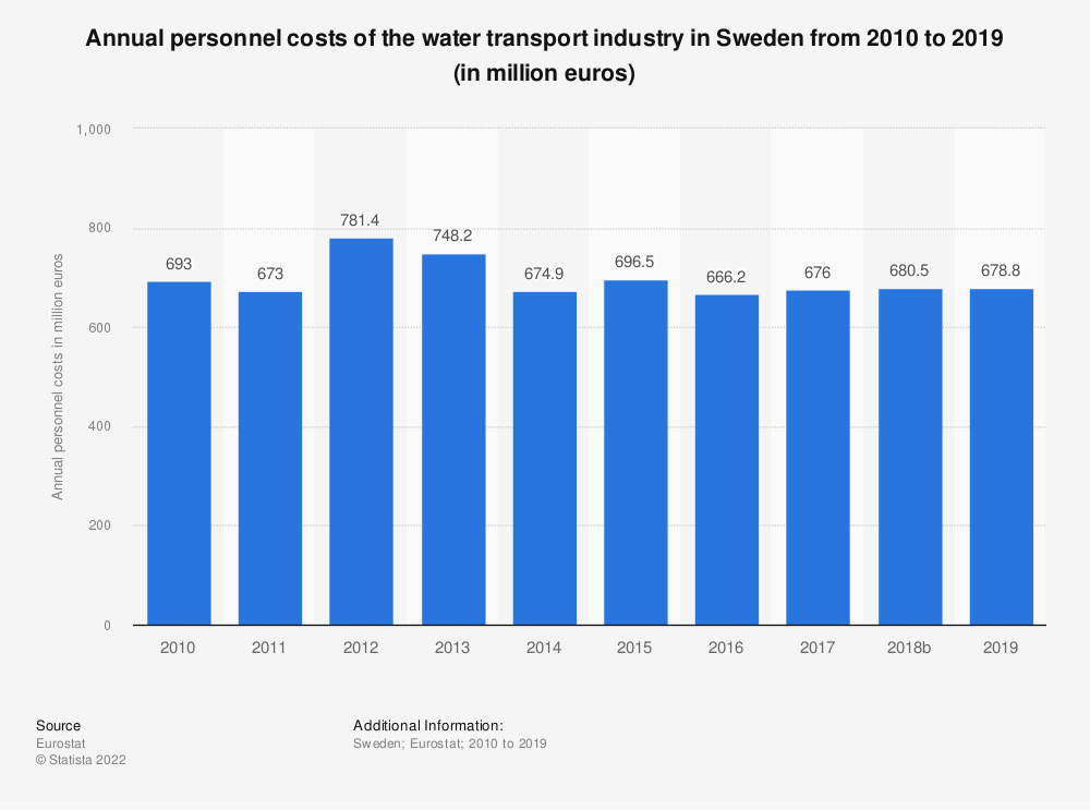 Statistic: Annual personnel costs of the water transport industry in Sweden from 2008 to 2017 (in million euros) | Statista
