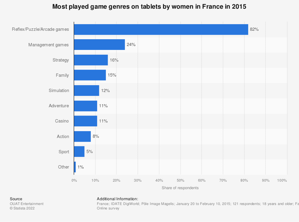 Statistic: Most played game genres on tablets by women in France in 2015 | Statista