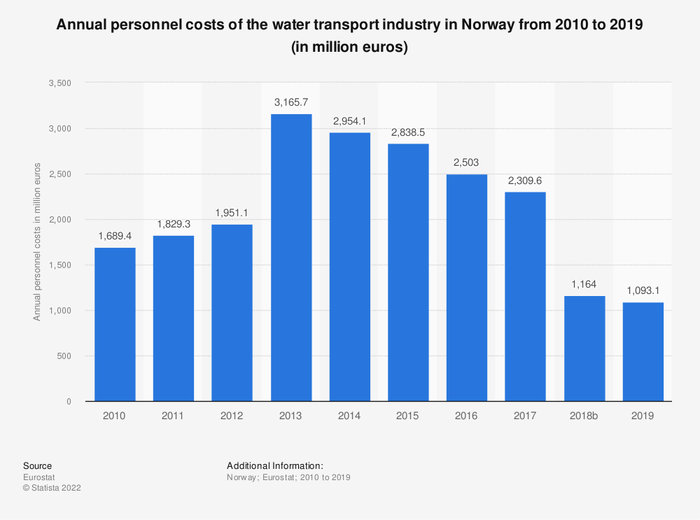 Statistic: Annual personnel costs of the water transportindustry in Norway from 2008 to 2017 (in million euros) | Statista