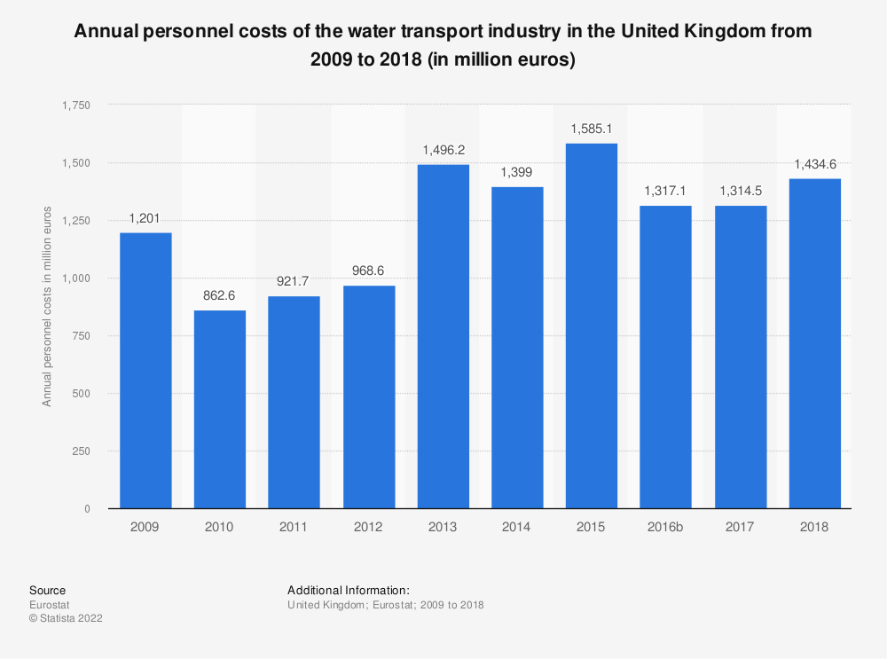 Statistic: Annual personnel costs of the water transport industry in the United Kingdom from 2008 to 2014 (in million euros) | Statista