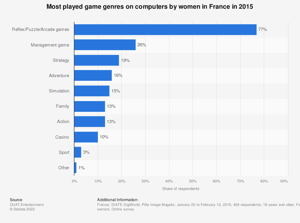 Statistic: Most played game genres on computers by women in France in 2015 | Statista