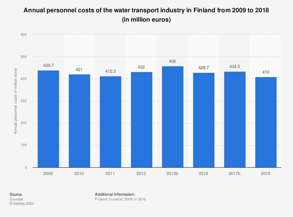 Statistic: Annual personnel costs of the water transportindustry in Finland from 2009 to 2016 (in million euros) | Statista