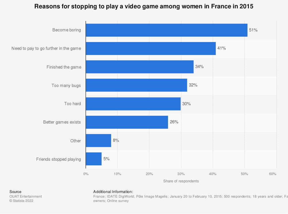 Statistic: Reasons for stopping to play a video game among women in France in 2015 | Statista