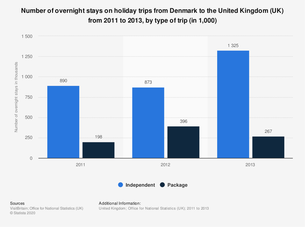 Statistic: Number of overnight stays on holiday trips from Denmark to the United Kingdom (UK) from 2011 to 2013, by type of trip (in 1,000)   Statista