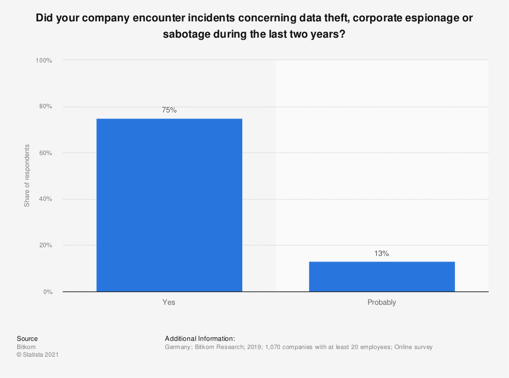 Statistic: Did your company encounter incidents concerning data theft, corporate espionage or sabotage during the last two years? | Statista