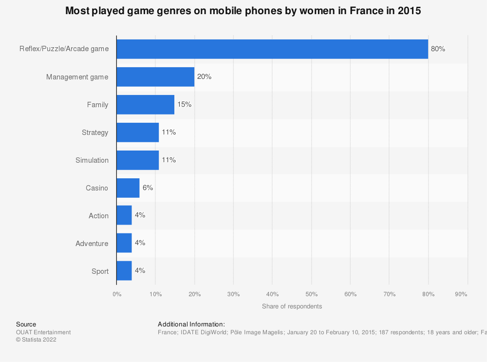 Statistic: Most played game genres on mobile phones by women in France in 2015 | Statista