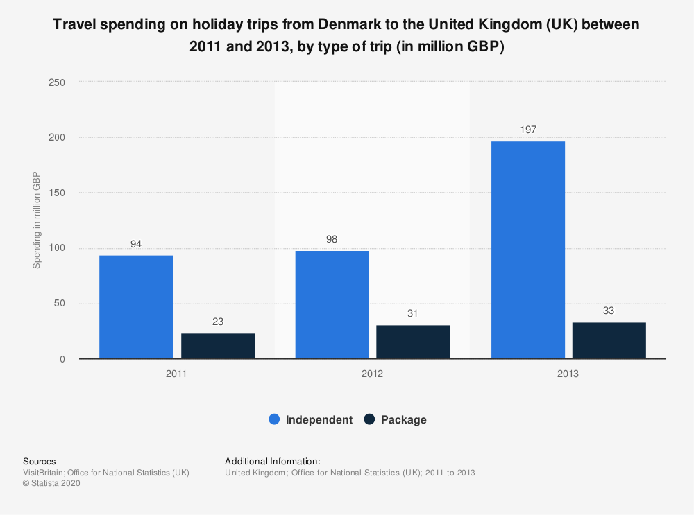 Statistic: Travel spending on holiday trips from Denmark to the United Kingdom (UK) between 2011 and 2013, by type of trip (in million GBP) | Statista