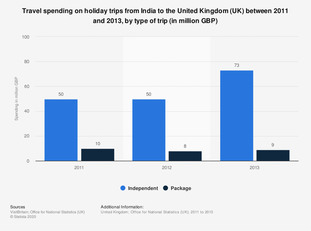 Statistic: Travel spending on holiday trips from India to the United Kingdom (UK) between 2011 and 2013, by type of trip (in million GBP) | Statista