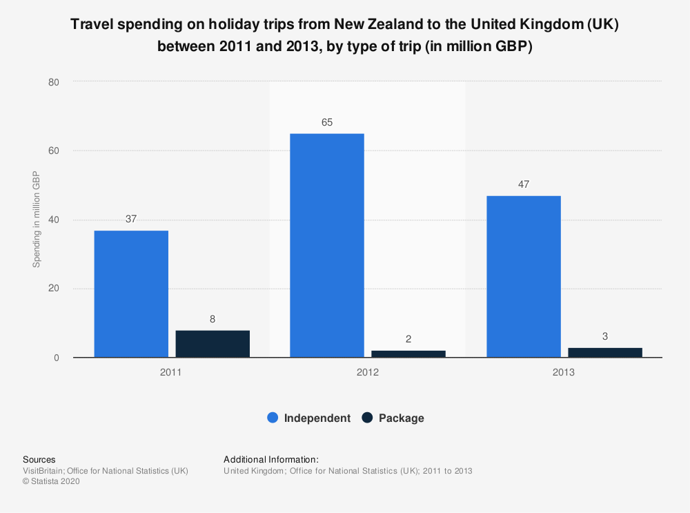 Statistic: Travel spending on holiday trips from New Zealand to the United Kingdom (UK) between 2011 and 2013, by type of trip (in million GBP) | Statista