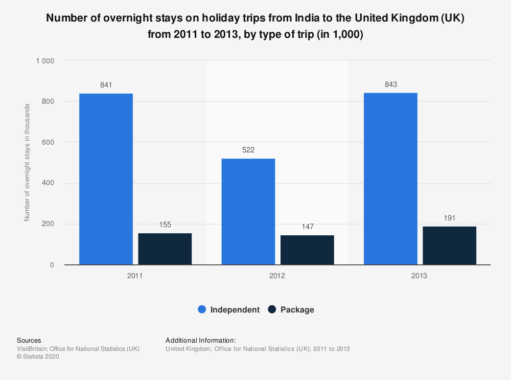 Statistic: Number of overnight stays on holiday trips from India to the United Kingdom (UK) from 2011 to 2013, by type of trip (in 1,000) | Statista