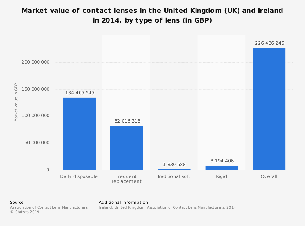 Statistic: Market value of contact lenses in the United Kingdom (UK) and Ireland in 2014, by type of lens (in GBP) | Statista