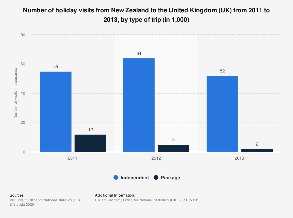 Statistic: Number of holiday visits from New Zealand to the United Kingdom (UK) from 2011 to 2013, by type of trip (in 1,000) | Statista