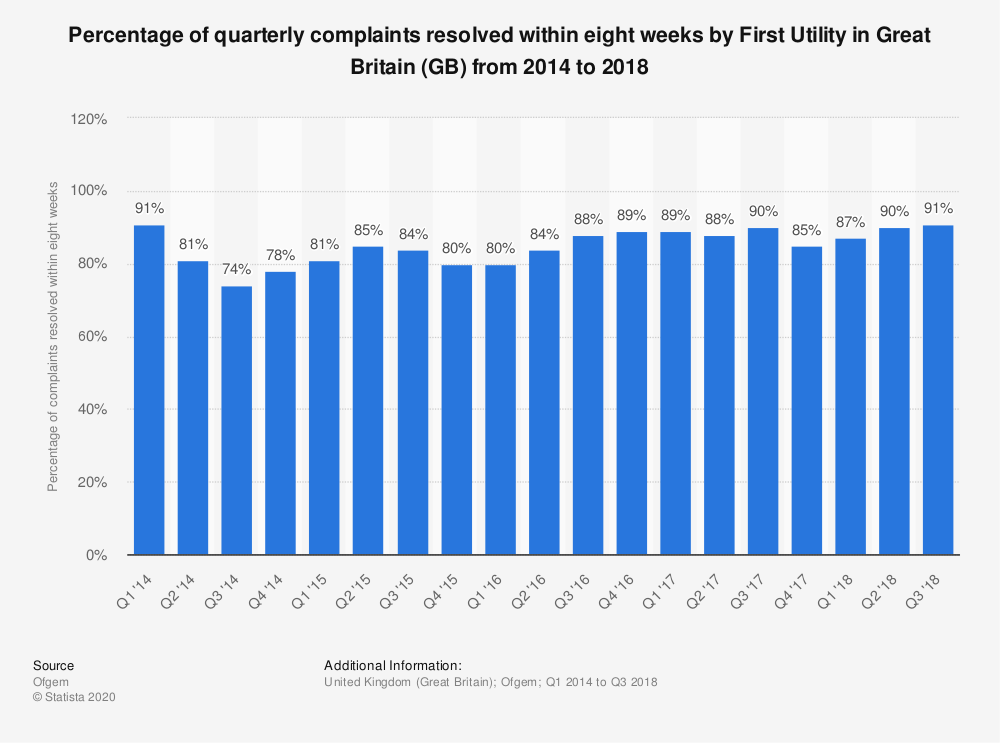 Statistic: Percentage of quarterly complaints resolved within eight weeks by First Utility in Great Britain (GB)  from 2014 to 2018 | Statista