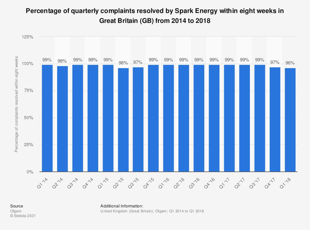 Statistic: Percentage of quarterly complaints resolved by Spark Energy within eight weeks in Great Britain (GB)  from 2014 to 2018 | Statista
