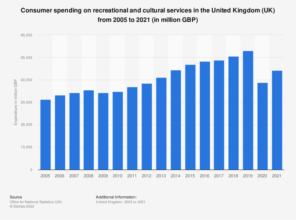 Statistic: Consumer spending on recreational and cultural services in the United Kingdom (UK) from 2005 to 2018 (in million GBP)* | Statista