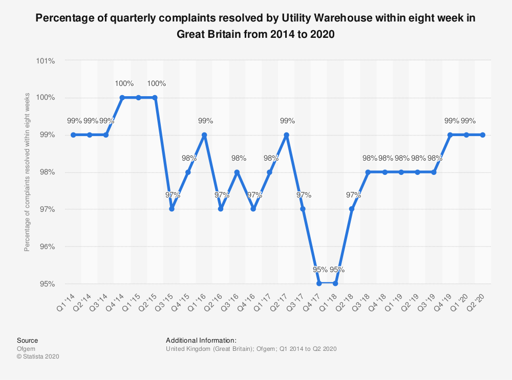 Statistic: Percentage of quarterly complaints resolved by Utility Warehouse within eight week in Great Britain from 2014 to 2019 | Statista