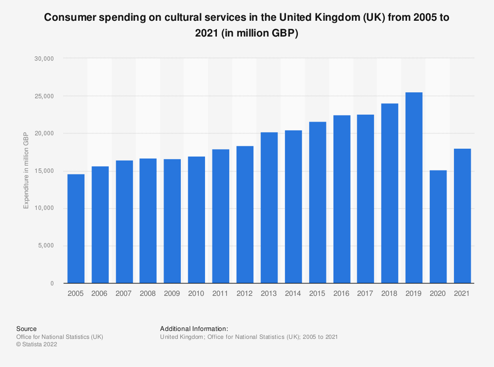 Statistic: Consumer spending on cultural services in the United Kingdom (UK) from 2005 to 2018 (in million GBP)* | Statista