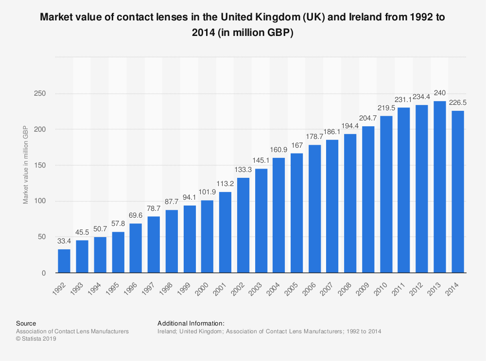 Statistic: Market value of contact lenses in the United Kingdom (UK) and Ireland from 1992 to 2014 (in million GBP) | Statista
