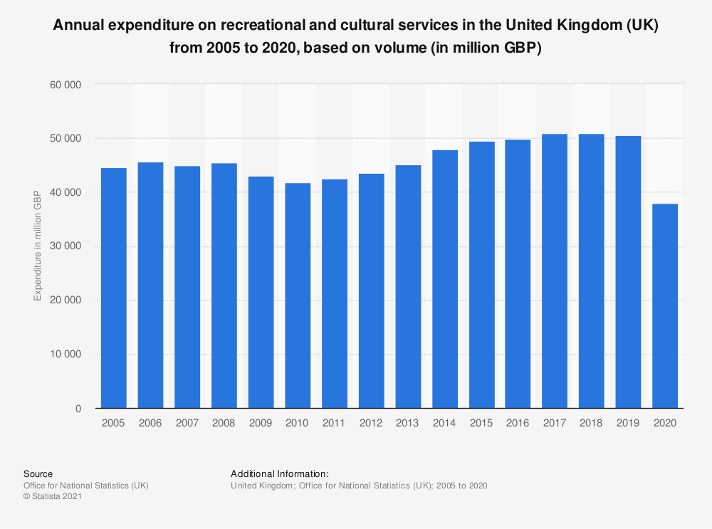 Statistic: Annual expenditure on recreational and cultural services in the United Kingdom (UK) from 2005 to 2019, based on volume* (in million GBP) | Statista