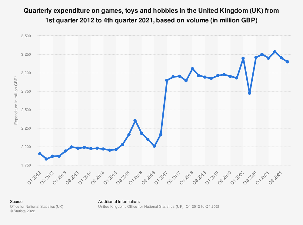 Statistic: Quarterly expenditure on games, toys and hobbies in the United Kingdom (UK) from 1st quarter 2012 to 1st quarter 2020, based on volume* (in million GBP) | Statista