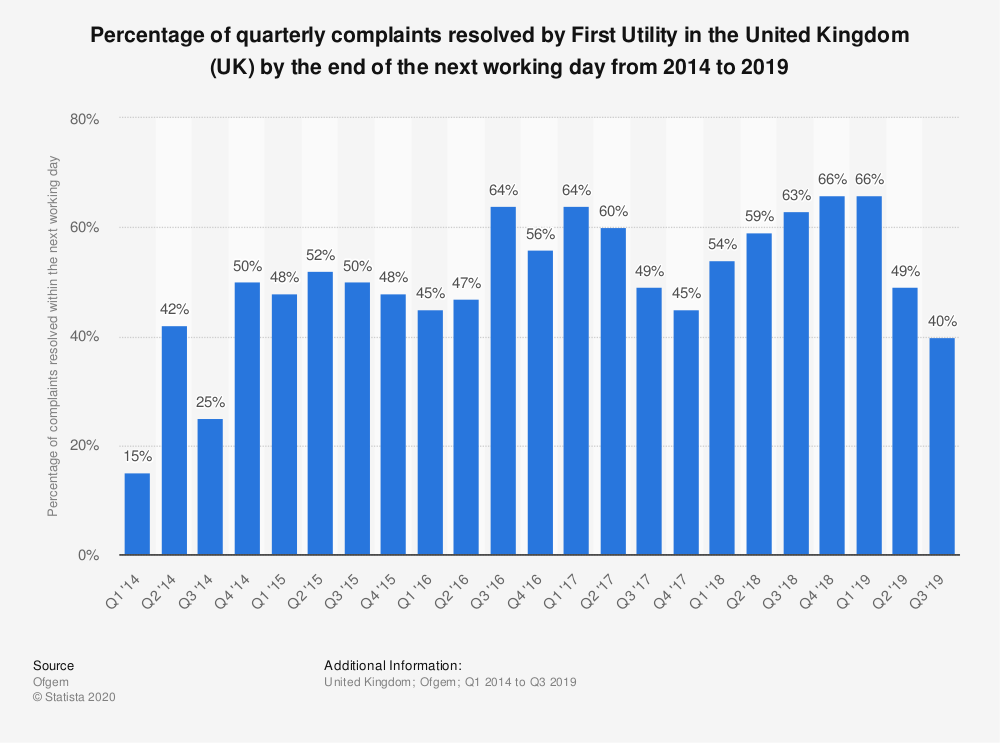 Statistic: Percentage of quarterly complaints resolved by First Utility in the United Kingdom (UK) by the end of the next working day from 2014 to 2019 | Statista