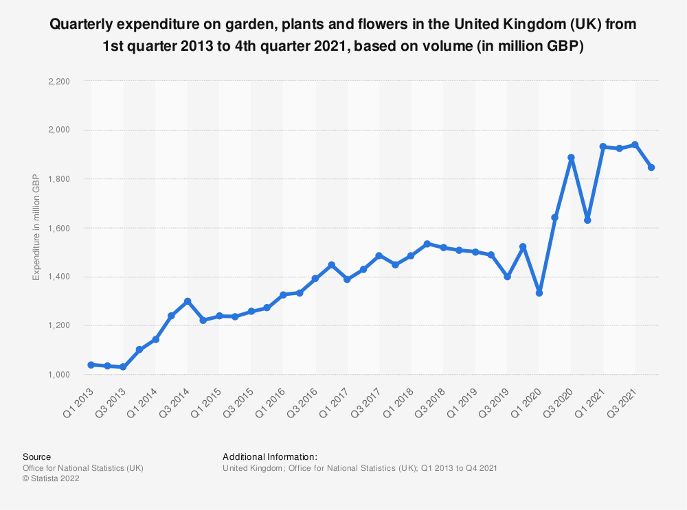 Statistic: Quarterly expenditure on garden, plants and flowers in the United Kingdom (UK) from 1st quarter 2013 to 2nd quarter 2019, based on volume* (in million GBP) | Statista
