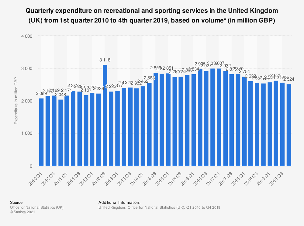 Statistic: Quarterly expenditure on recreational and sporting services in the United Kingdom (UK) from 1st quarter 2012 to 4th quarter 2018, based on volume* (in million GBP) | Statista