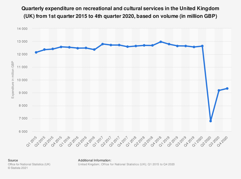 Statistic: Quarterly expenditure on recreational and cultural services in the United Kingdom (UK) from 1st quarter 2015 to 4th quarter 2020, based on volume (in million GBP) | Statista