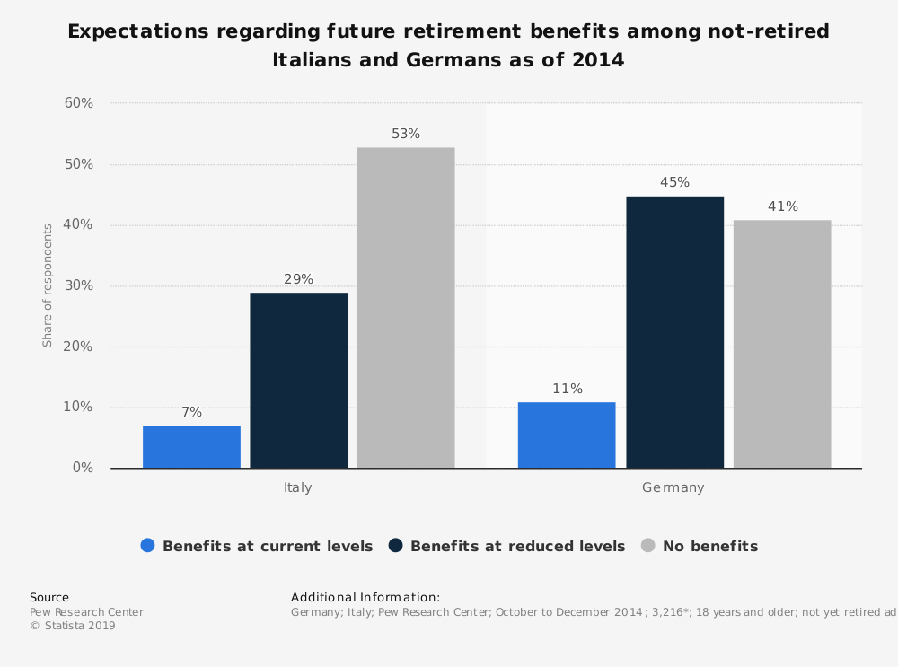 Statistic: Expectations regarding future retirement benefits among not-retired Italians and Germans as of 2014 | Statista