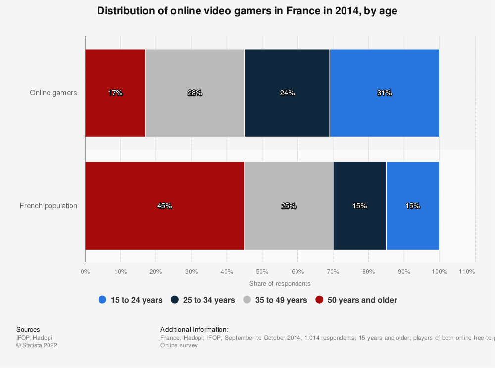 Statistic: Distribution of online video gamers in France in 2014, by age | Statista