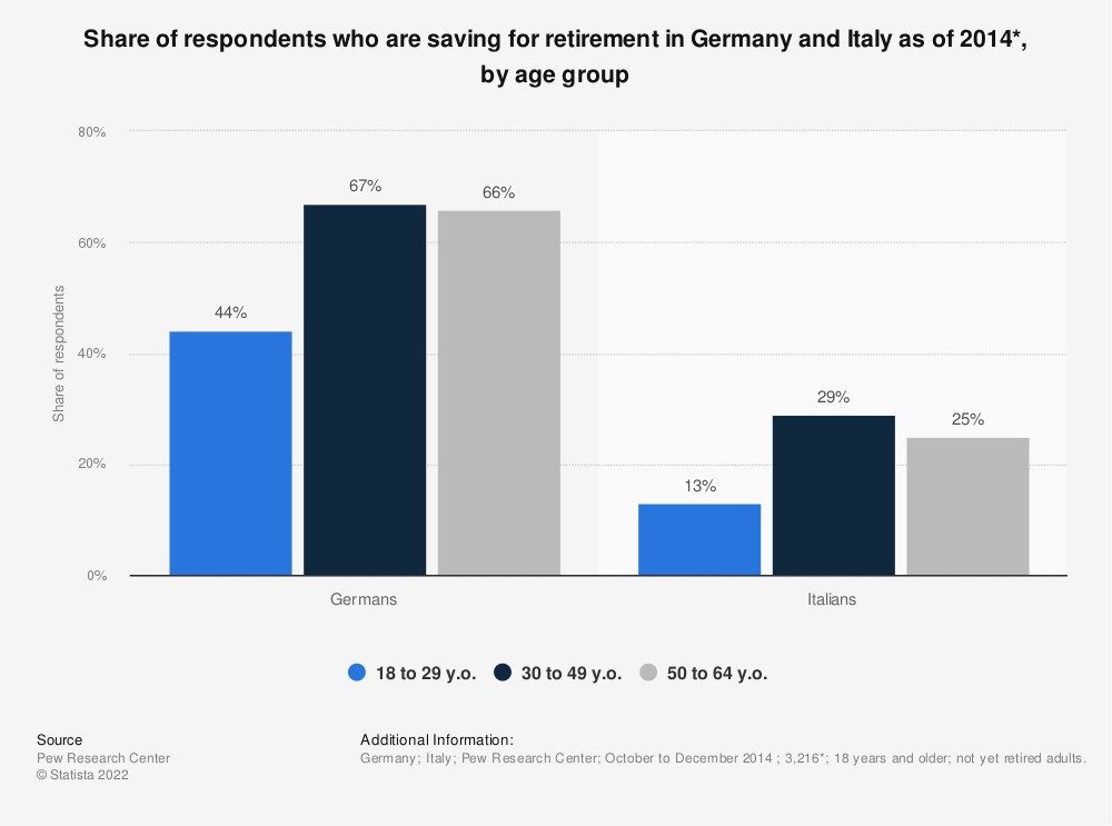 Statistic: Share of respondents who are saving for retirement in Germany and Italy as of 2014*, by age group | Statista