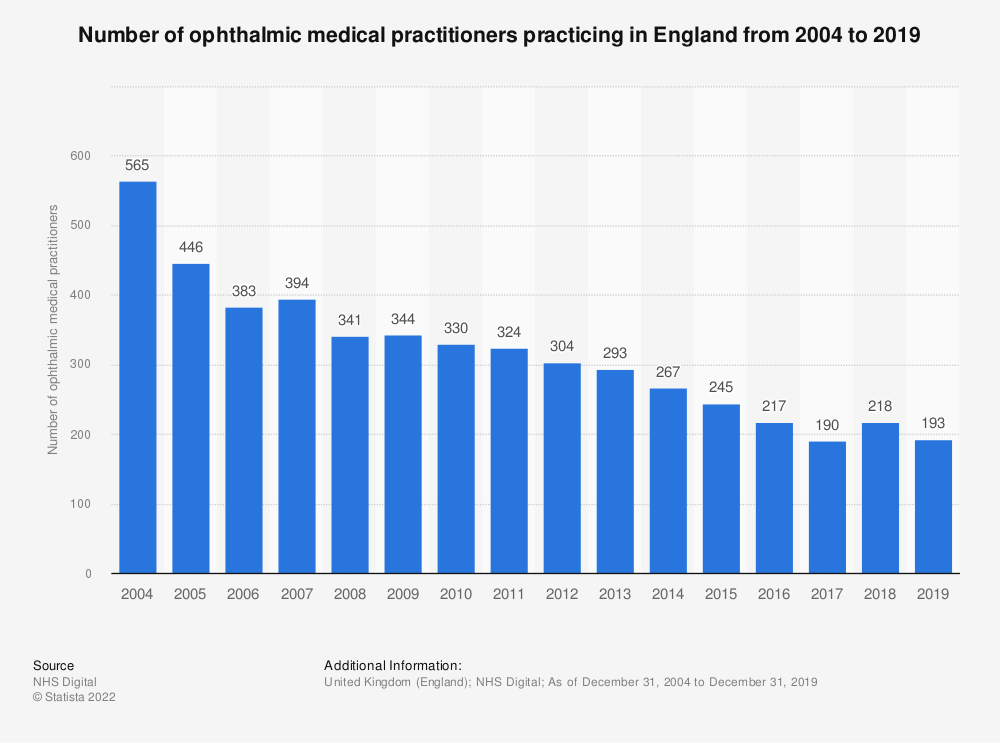 Statistic: Number of ophthalmic medical practitioners practicing in England from 2004 to 2018 | Statista