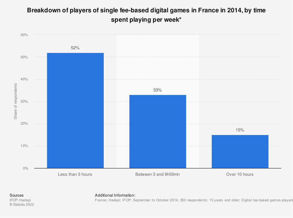 Statistic: Breakdown of players of single fee-based digital games in France in 2014, by time spent playing per week* | Statista
