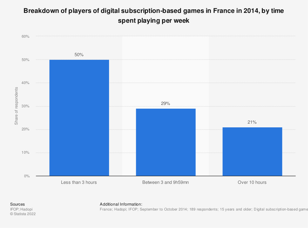 Statistic: Breakdown of players of digital subscription-based games in France in 2014, by time spent playing per week | Statista