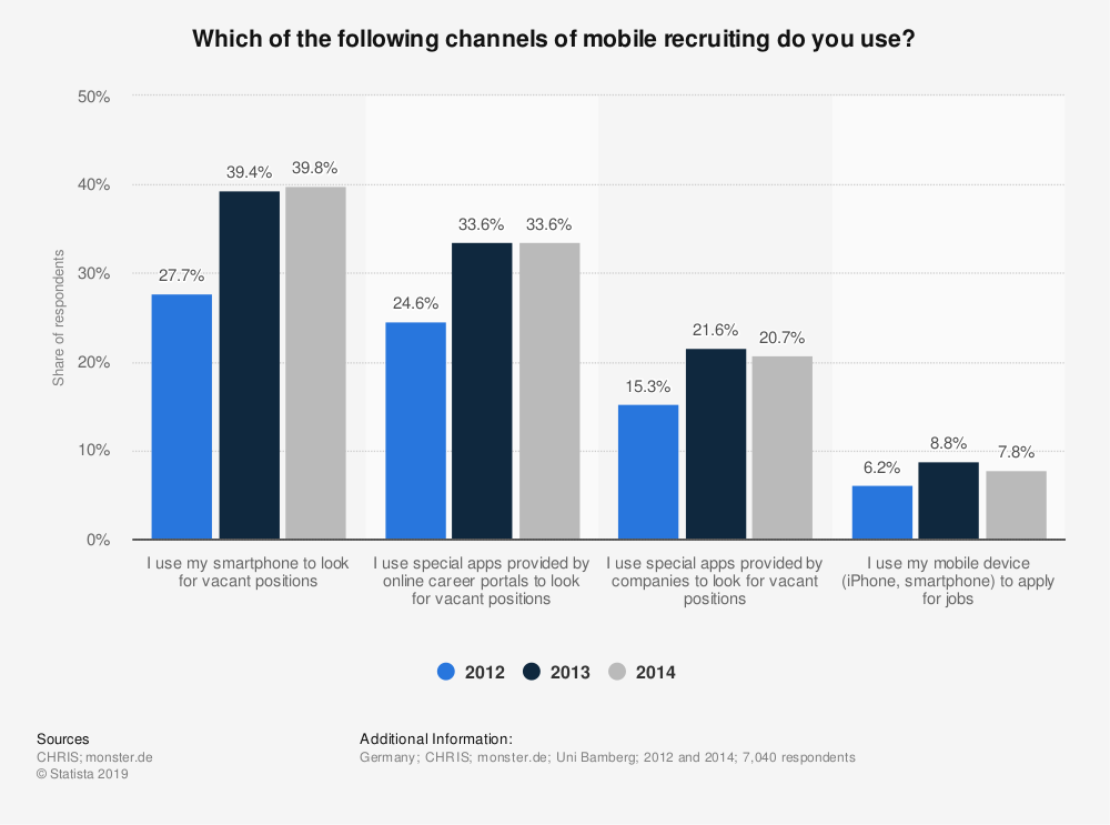Statistic: Which of the following channels of mobile recruiting do you use? | Statista
