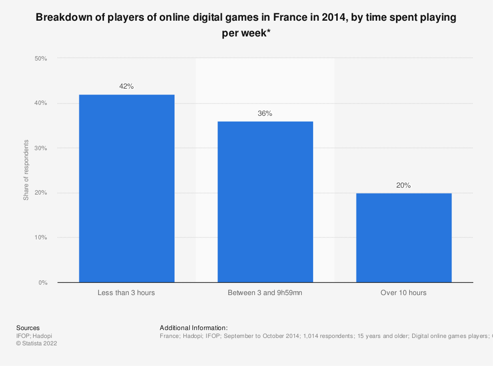 Statistic: Breakdown of players of online digital games in France in 2014, by time spent playing per week* | Statista