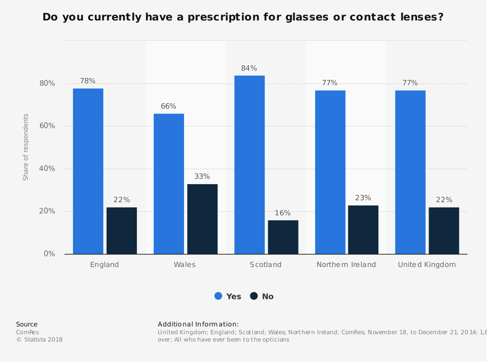 Statistic: Do you currently have a prescription for glasses or contact lenses? | Statista
