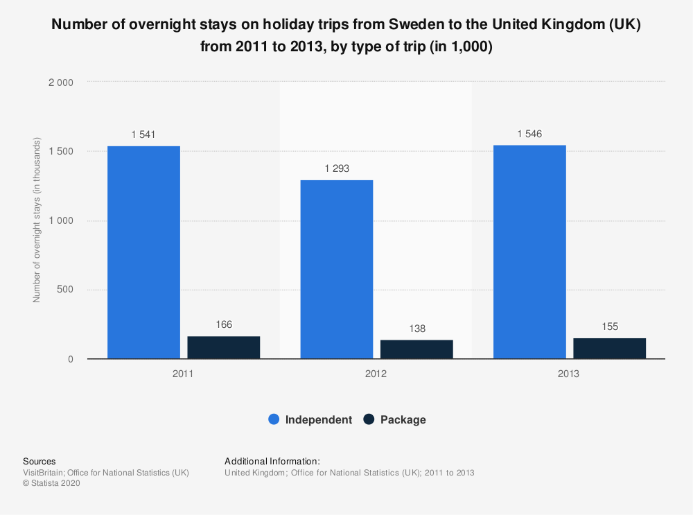 Statistic: Number of overnight stays on holiday trips from Sweden to the United Kingdom (UK) from 2011 to 2013, by type of trip (in 1,000) | Statista