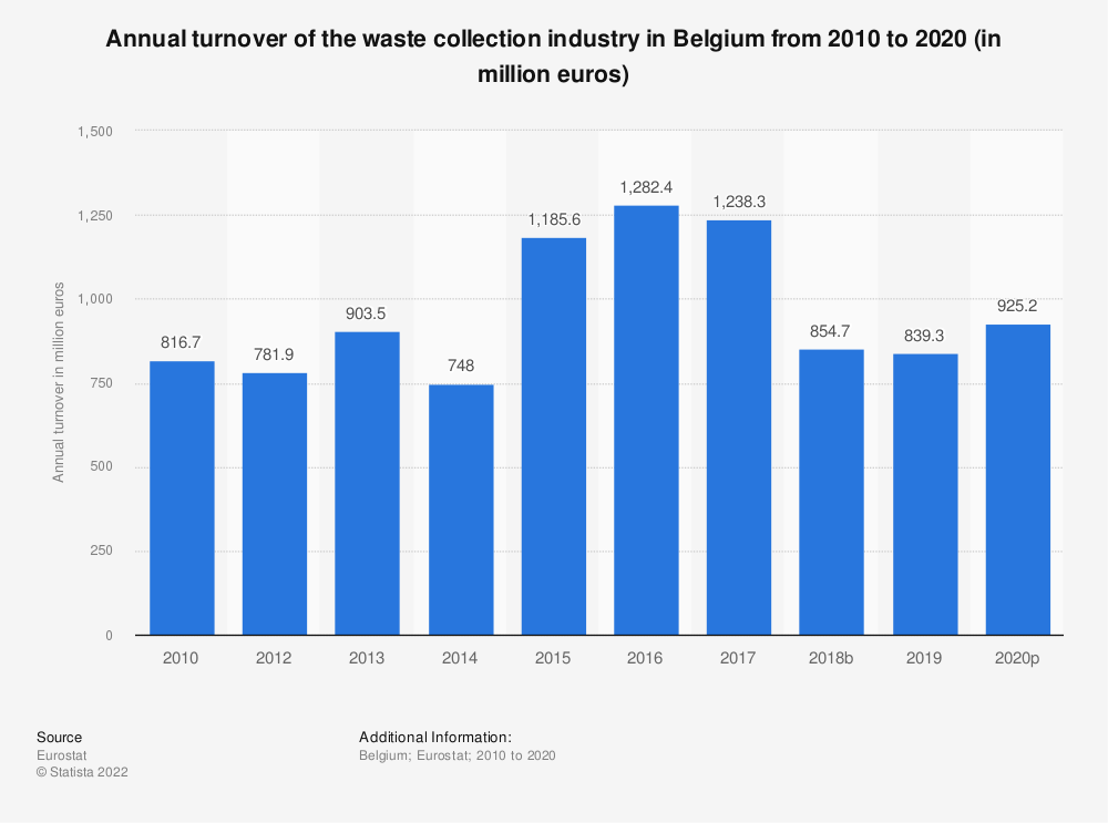 Statistic: Annual turnover of the waste collection industry in Belgium from 2008 to 2015 (in million euros) | Statista