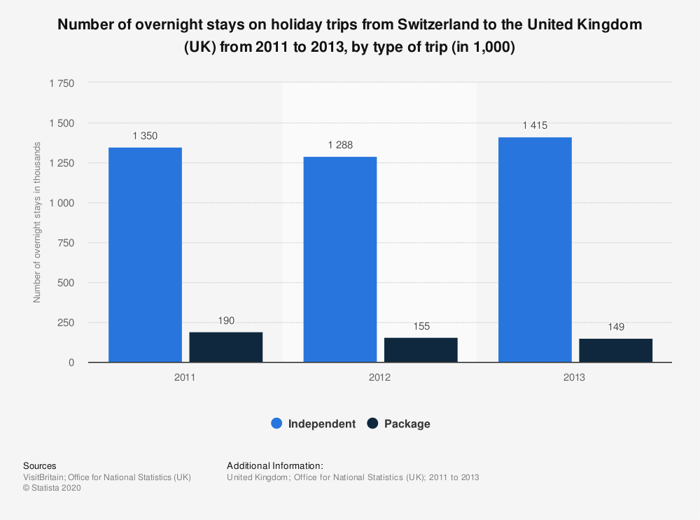 Statistic: Number of overnight stays on holiday trips from Switzerland to the United Kingdom (UK) from 2011 to 2013, by type of trip (in 1,000) | Statista