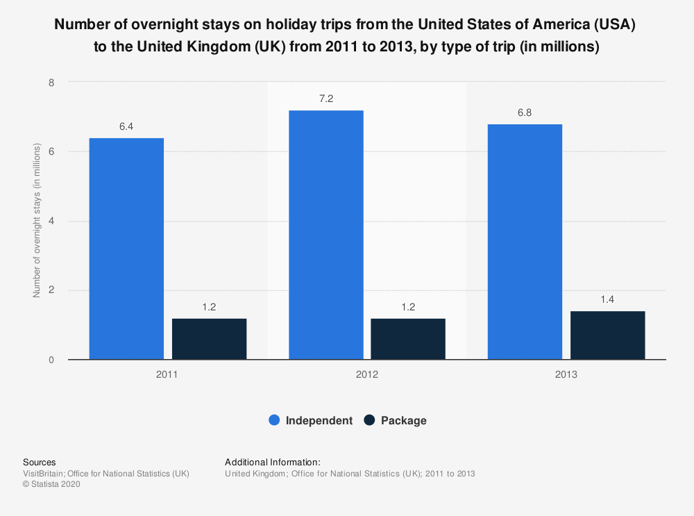 Statistic: Number of overnight stays on holiday trips from the United States of America (USA)  to the United Kingdom (UK) from 2011 to 2013, by type of trip (in millions)   Statista
