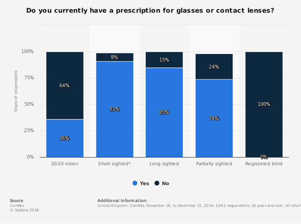 Statistic: Do you currently have a prescription for glasses or contact lenses?   Statista
