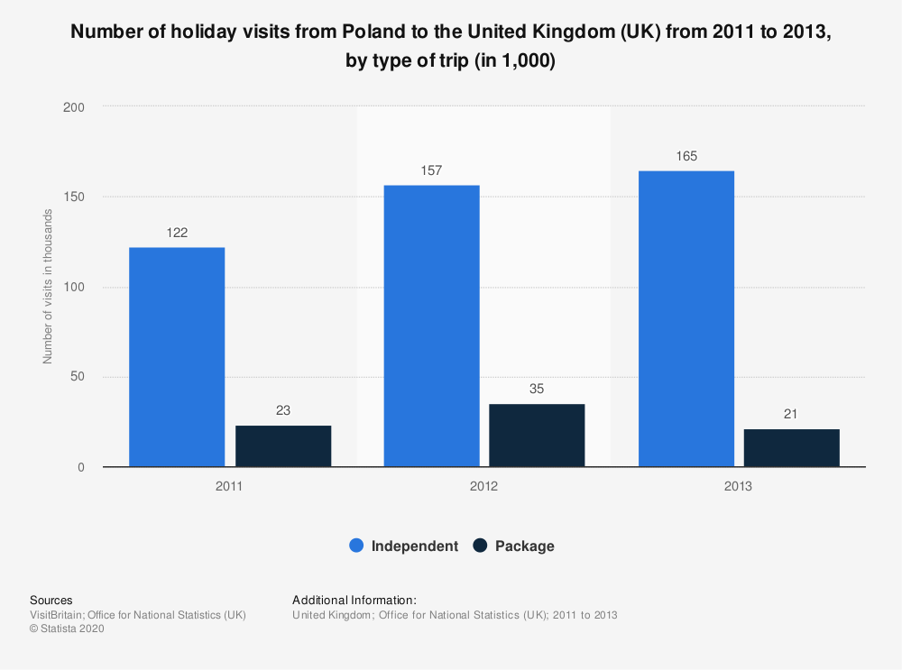 Statistic: Number of holiday visits from Poland to the United Kingdom (UK) from 2011 to 2013, by type of trip (in 1,000) | Statista