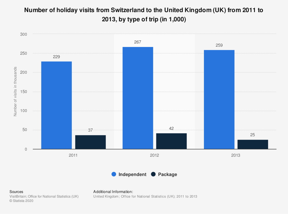 Statistic: Number of holiday visits from Switzerland to the United Kingdom (UK) from 2011 to 2013, by type of trip (in 1,000) | Statista